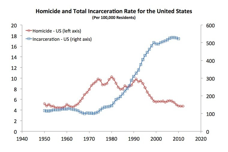 Homicide and Total Incarceration Rate for the United States (Per 100,000 residents)