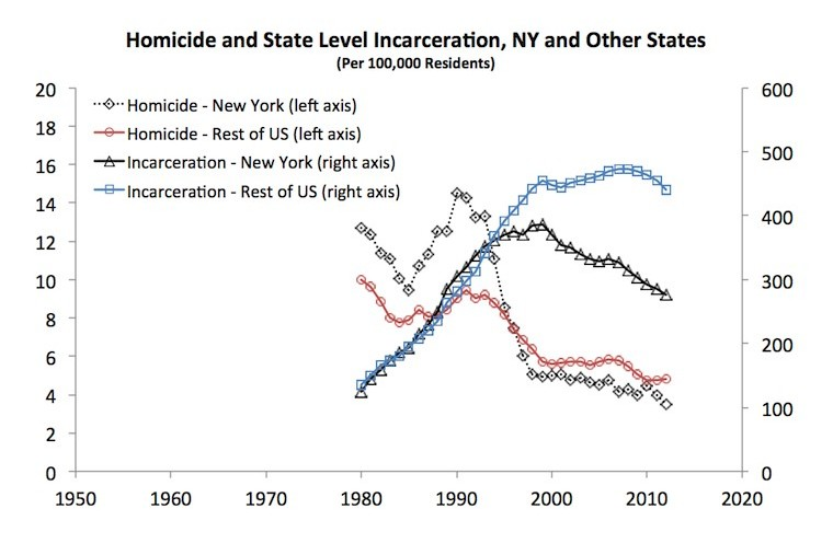 Homicide and State Level Incarceration, NY and Other States (Per 100,000 residents)