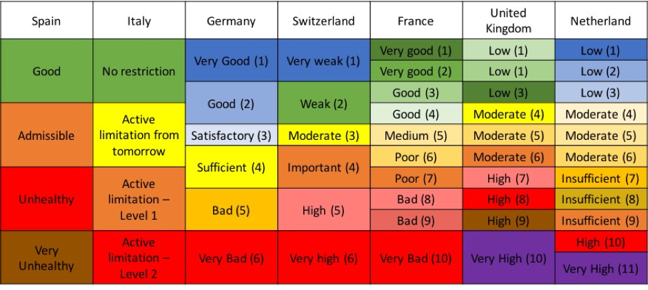 Comparison of the different scales and colors of air quality information systems in Europe