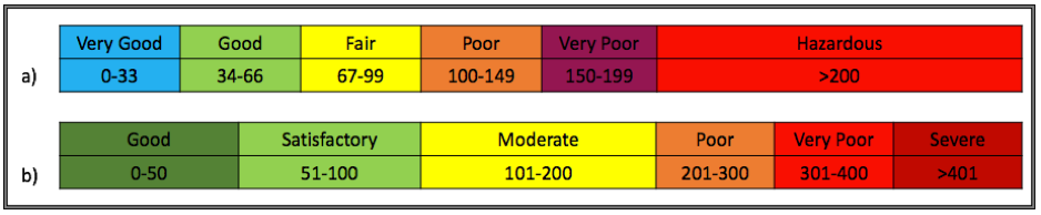 Comparison of AQI scales of Australia (a) and India (b).