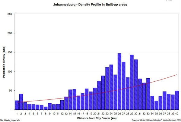 Joburg_Density_Profile.png