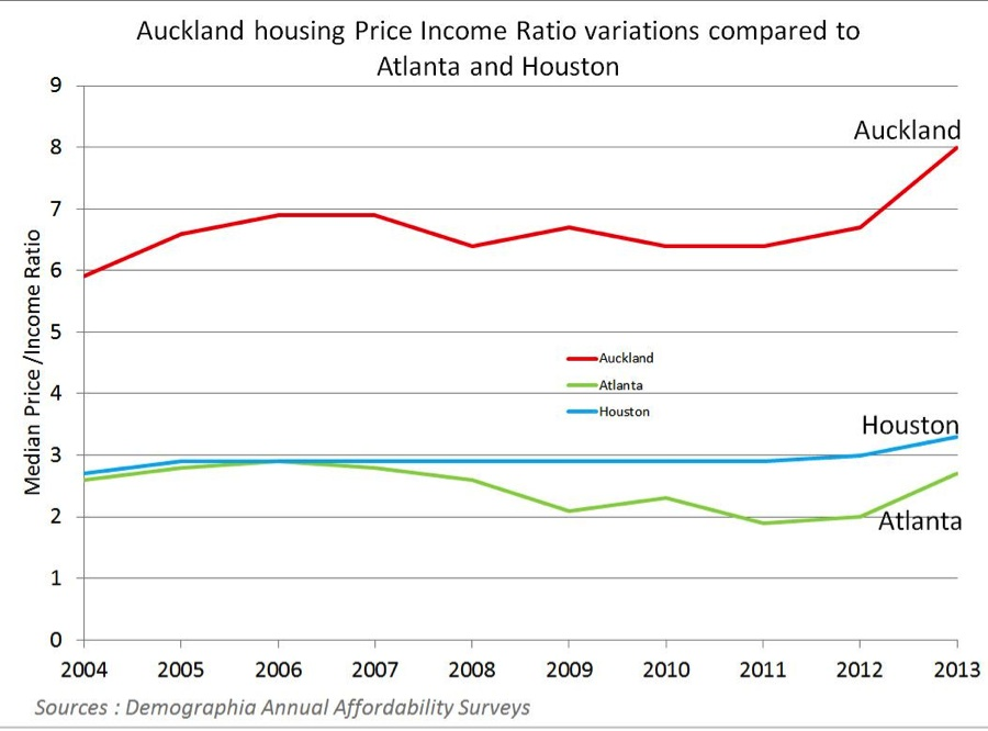 Housing Affordability In New Zealand Marron Institute