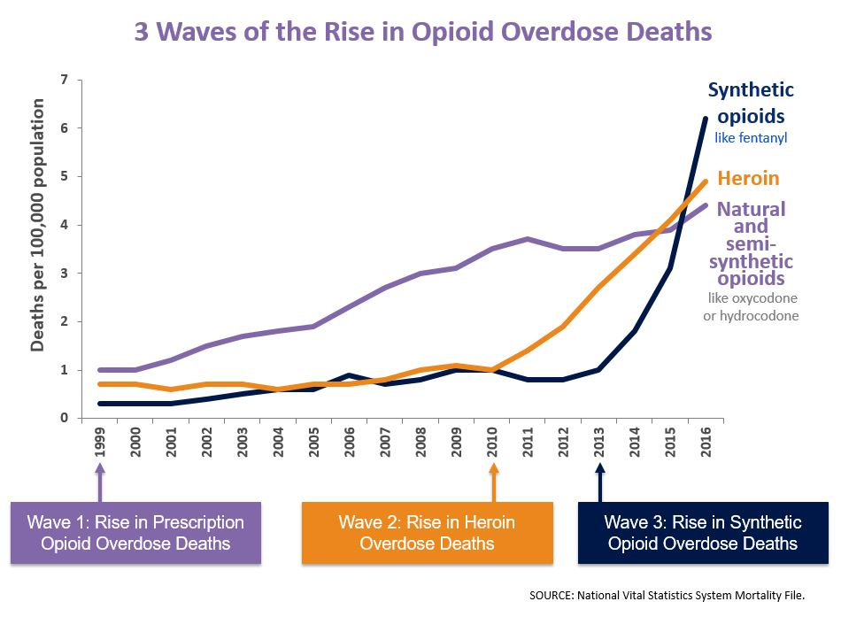 3-waves-of-the-rise-in-opioid-overdose-deaths.JPG