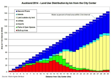 3._Auckland_Land_Use_Graph_New_Zealand.jpg