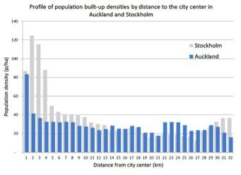 5._Auckland_Stockholm_Population_Density_Graph_New_Zealand.jpg