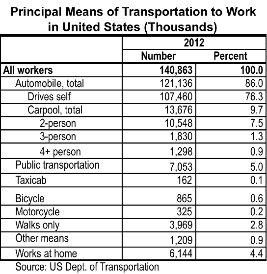 Commuting_Transportation_Modes_in_United_States_2012.png