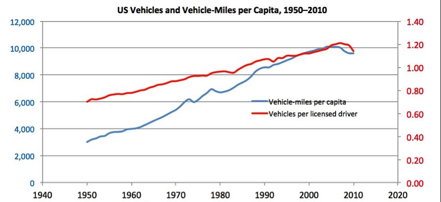 US_Vehicles_and_miles_per_capita_1950_-_2010.png
